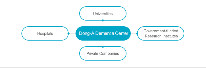 Dong-A Dementia Center Partnership : 